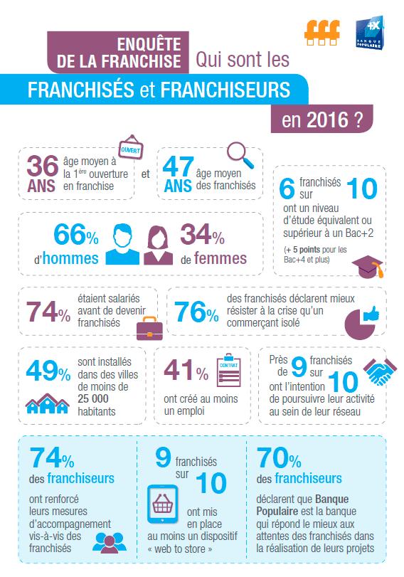 banquepopulaire-fff-csa_enquetefranchise2016_infographie