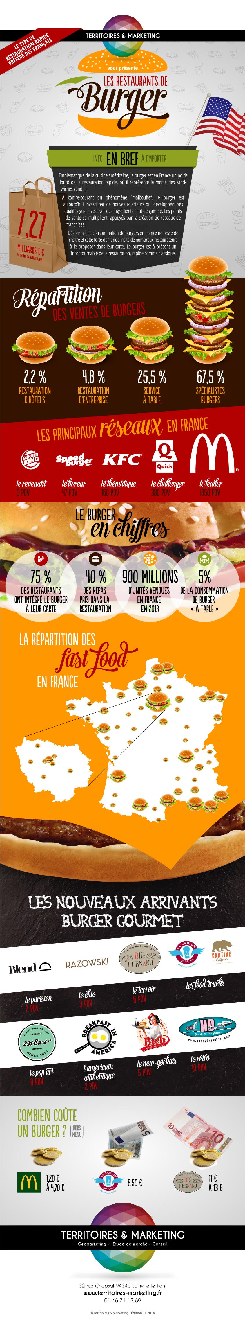 Les restaurants de burger en infographie