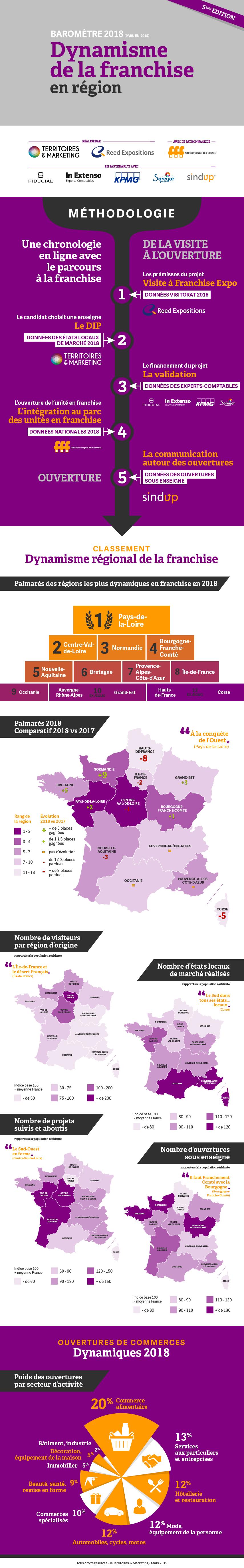 Infographie : Barometre 2018 du dynamisme de la franchise en région